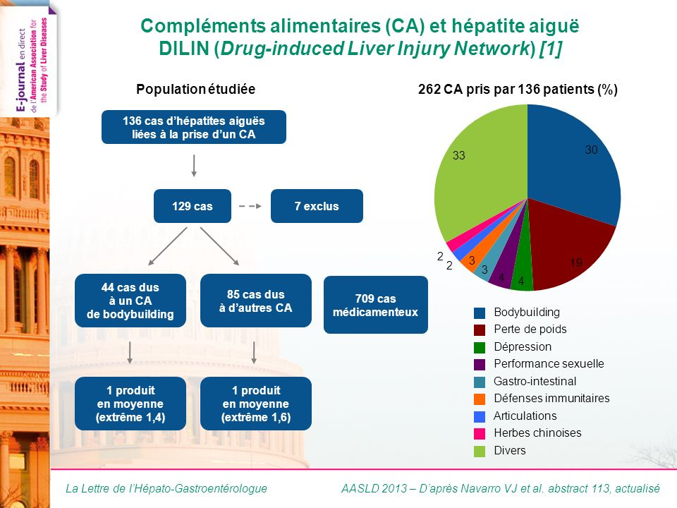 Compléments alimentaires et hépatite aiguë DILIN (Drug-induced Liver Injury Network) [2]